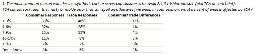 TCA taint percentage chart.