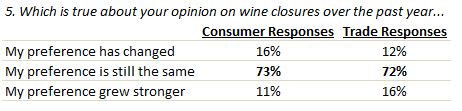 Opinion on wine closures over the past year.